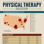 Our latest infographic, Physical Therapy Job Outlook, takes a look the current job market for physical therapists in 2012 and beyond. The infographic details the top 15 metro areas in the United States for available physical therapy jobs, the average salary ranges in those metros, project growth of the industry, average pay range, the mean salary ...