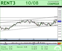 LOCALIZA - RENT3 - 10/08/2012 #RENT3 #analises #bovespa