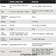 apple ipad air vs nokia lumia 2520 tablet with full specifications and with full features reviews don't be get confused which to buy the apple ipad air or the nokia lumia 2520