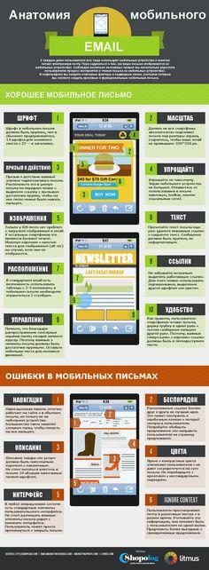 Инфографика: Анатомия мобильного письма smm2you.wordpress.com