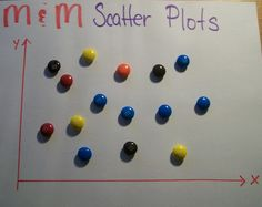 Scatter Plots with M & Ms