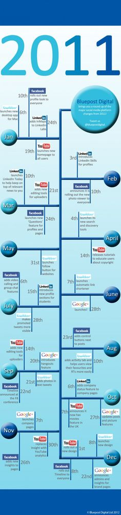 Changes of the 2011 social networking landscape.