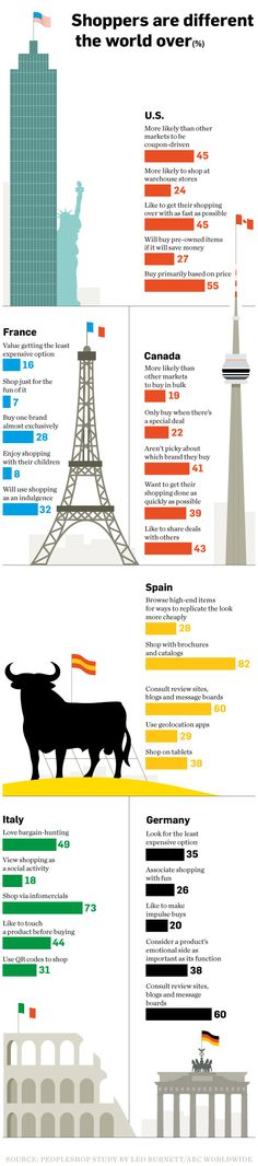 Las tendencias de consumo en 6 países: infografía