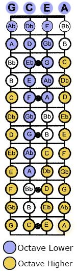 Diagram of notes on a Ukulele Fret (Tuned to GCEA), distinguishing between high and low