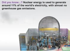 Did you know...? Nuclear energy is used to generate around 11% of the world's electricity, with almost no greenhouse gas emissions.
