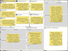 Estrutura básica do modelo Strategy Model Canvas