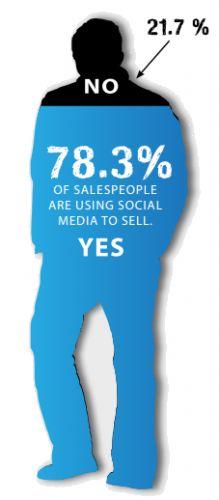 social media inzet sales