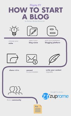 Blogging 101: How to Start a Blog [Infographic]