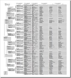 Family Tree Chart / Template with Blanks (Digital File, 6 ...