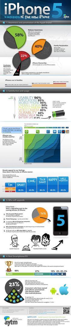 El 75% de los usuarios de iPhone se cambiará al #iPhone 5 en 2013 #Infografia