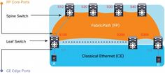 Migration from Virtual PortChannel to Cisco FabricPath [Cisco Nexus 5000 Series Switches] - Cisco Systems