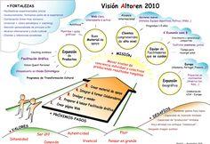 """Una visión estratégica elaborada con facilitación gráfica usando la plantilla """"Visión en 5 pasos"""" ‣ Misión ‣ Valores ‣ Fortalezas ‣ Desafíos ‣ Próximos pasos"""