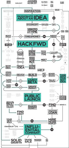Too good - amusing AND insightful infographic on 'Tips for a Startup'