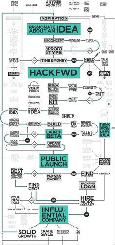 Osons entreprendre - Une infographie sur le chemin de la création d'entreprise.