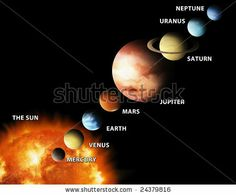 solar system line up planets | Here is an easy way to remember this: