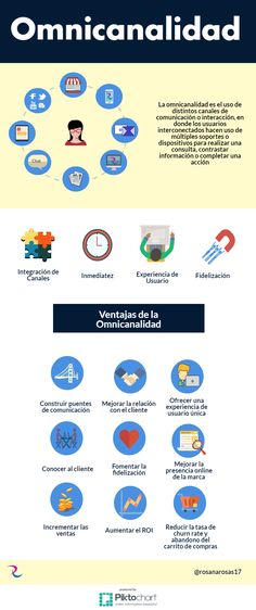 Omnicanalidad #infografia