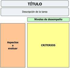 En marcha con las TIC - Elaborando rúbricas de evaluación en Rubistar