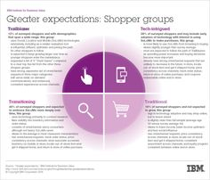 """IBM survey of """"shoppers' omnichannel expectations to find out how imminent is the arrival of this new retailing era"""" Great Expectations, Marketing, Customer Experience, Ibm, How To Find Out, Infographic, Learning, Information Design, Visual Schedules"""