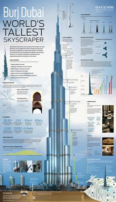 Burj Khalifa — the world's tallest tower. This poster was printed days before the inauguration (in Jan of hence the title: Burj Dubai. Architecture Panel, Futuristic Architecture, Amazing Architecture, Architecture Design, Unusual Buildings, Interesting Buildings, Amazing Buildings, Dubai World, Civil Engineering