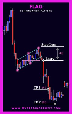 We are focussed on teaching everything you need to master FX trading. Our training will help you understand the markets better and become a successful trader. Trading Quotes, Intraday Trading, Online Trading, Learn Stock Market, Stock Trading Strategies, Trading Brokers, Candlestick Chart, Trade Finance, Forex Trading Tips