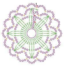 Gráfico de Mantelito a crochet