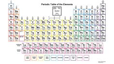 66 Best Periodic Table Of The Elements Images In 2019 Periodic