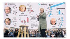 """""""Supermartes"""" en EE. UU. define las hegemonías entre candidatos"""