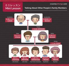 Other People's Family Members Pronouns in Japanese