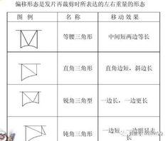 點,線,角度,切口的關係|Zi 字媒體 Bar Chart, Bar Graphs