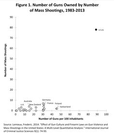 """Source: Lemieux, Frederic. 2014. """"Effect of Gun Culture and Firearm Laws on Gun Violence and Mass Shootings in the United States: A Multi-Level Quantitative Analysis."""" International Journal of Criminal Justice Sciences 9(1): 74-93."""