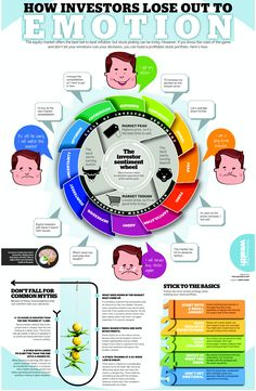 Emotion and Stock market : infographic ET wealth 19 nov