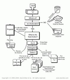 O que é o método GTD? – Vida Organizada