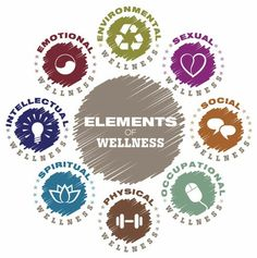 All you need for wellness. #emotional #intellectual #spiritual #physical #ocupational #social #sexual #enviromental #goforyourdreams