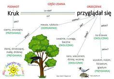 Aa School, Polish Language, Language And Literature, English Tips, School Hacks, Grammar, Science, Writing, Education