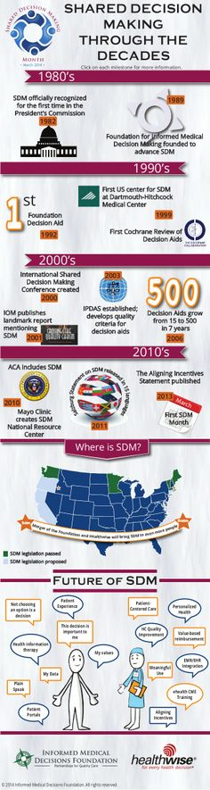 Shared Decision Making Through the Decades -- Informed Medical Decisions Foundation #sdm #epatient