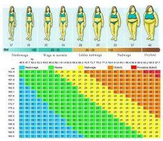 Sprawdź, w której rubryce się mieścisz? Tabela BMI