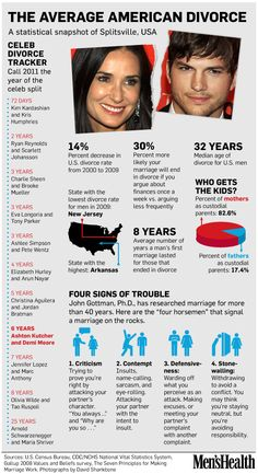 The average American divorce, and what to look out for.wow