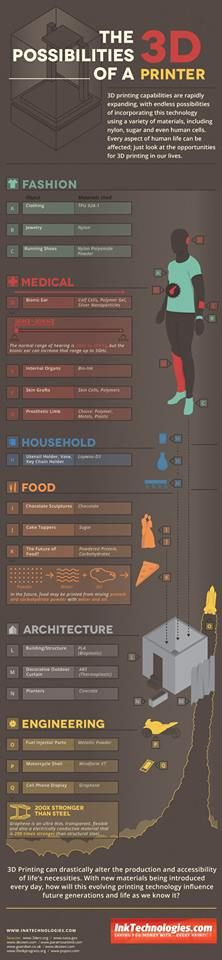 The possibilities of a 3D Printer. #3dprinting #3dprintinginfographic