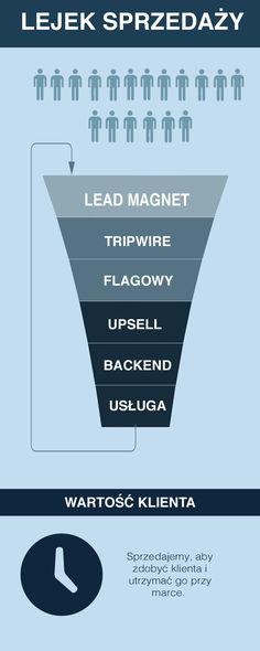 Jak zaprojektować lejek sprzedażowy i zdobywać klientów przez internet