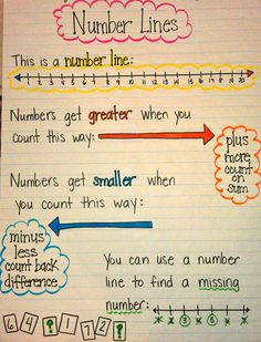 Number Line Anchor Chart