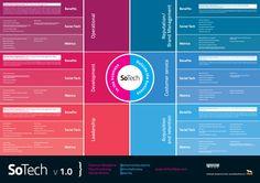 How Social Media Impacts the Business World: In the Business and Outside the Business via @nowsourcing #socialmedia