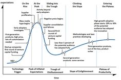 Hype-Cycle-General.png (1152×768)
