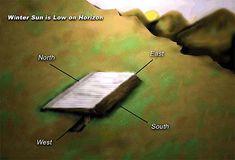 La zona más larga del rectángulo se enfrenta al sol de invierno. Una gruesa pared en la parte trasera del edificio y una pared mucho más baja en la parte delantera proporcionan el ángulo necesario para el techo. Este techo sella el agujero, proporcionando un espacio de aire aislante entre las dos capas de plástico, permitiendo que los rayos del sol penetren creando un ambiente cálido y estable para el crecimiento de la planta.