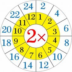 multiplication worksheets wheels for kıds (9)