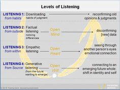 Scharmer levels of listening