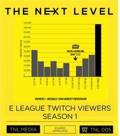 TNL eSports Infographic 005: E LEAGUE Season 1 Twitch Viewers  http://tnl.media/tnlesportsinfographics/esports005    TNL
