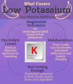 What causes low potassium? You might be surprised. It's more than not getting enough potassium. http://www.easy-immune-health.com/causes-low-potassium.html