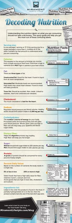 Decoding Nutrition Infographic