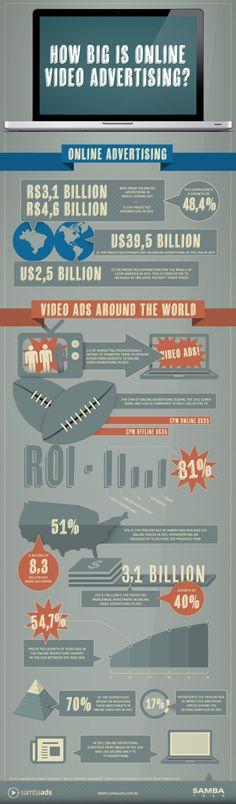 Foram gastos no Brasil em 2011 R$ 3,1 bilhões em propaganda on-line. A previsão é que, em 2012, esse valor chegue a R$ 4,6 bilhões. No mundo todo, a previsão para o investimento nessa área é de US$ 3,1 bilhões. 2/3 dos profissionais de marketing pretendem transferir seus investimentos em publicidade em TV para o meio on-line em 2012. #Online #Video #Advertising