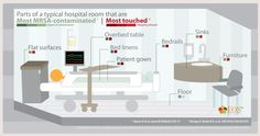 Do you know what parts of a hospital room are most contaminated with MRSA? Do you know which parts of that same hospital room are the most touched? Find out in this infographic! #EOScu #PreventiveBiocidalSurfaces